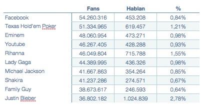 Top Ten Fan Pages Facebook