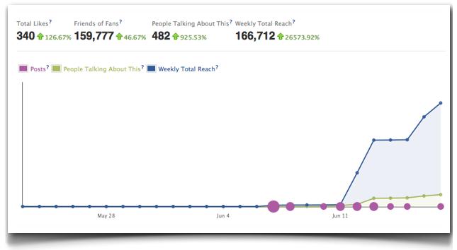 Evolucion datos página en Facebook de Juanito