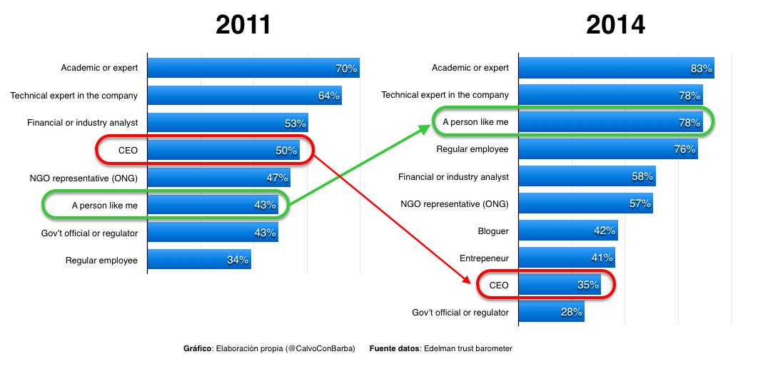 Edelman Trust Barometer Evolution