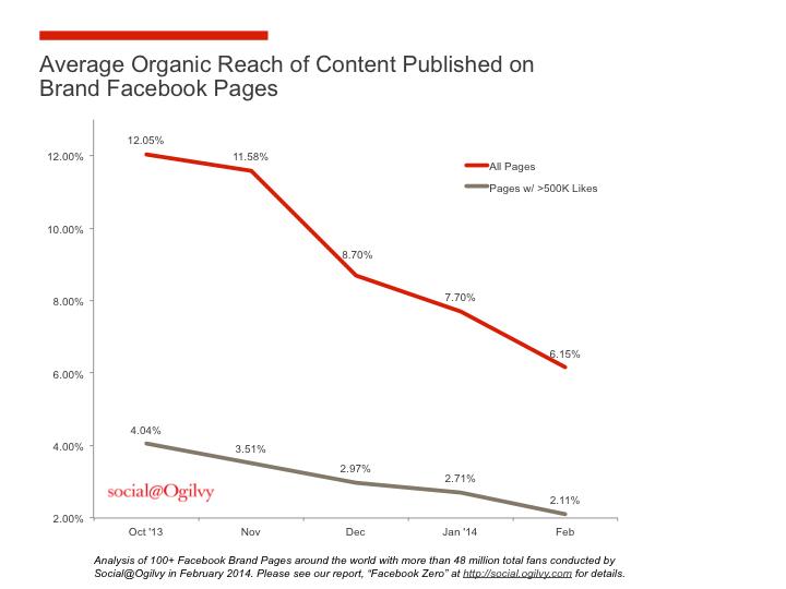 Facebook-organic-reach-evolution