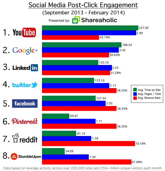 Social Media post-click engagement
