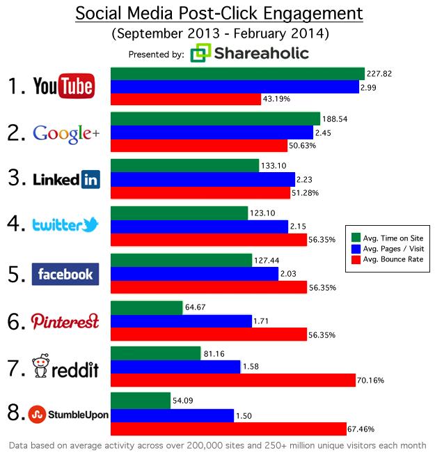 Social Media post-click engagement